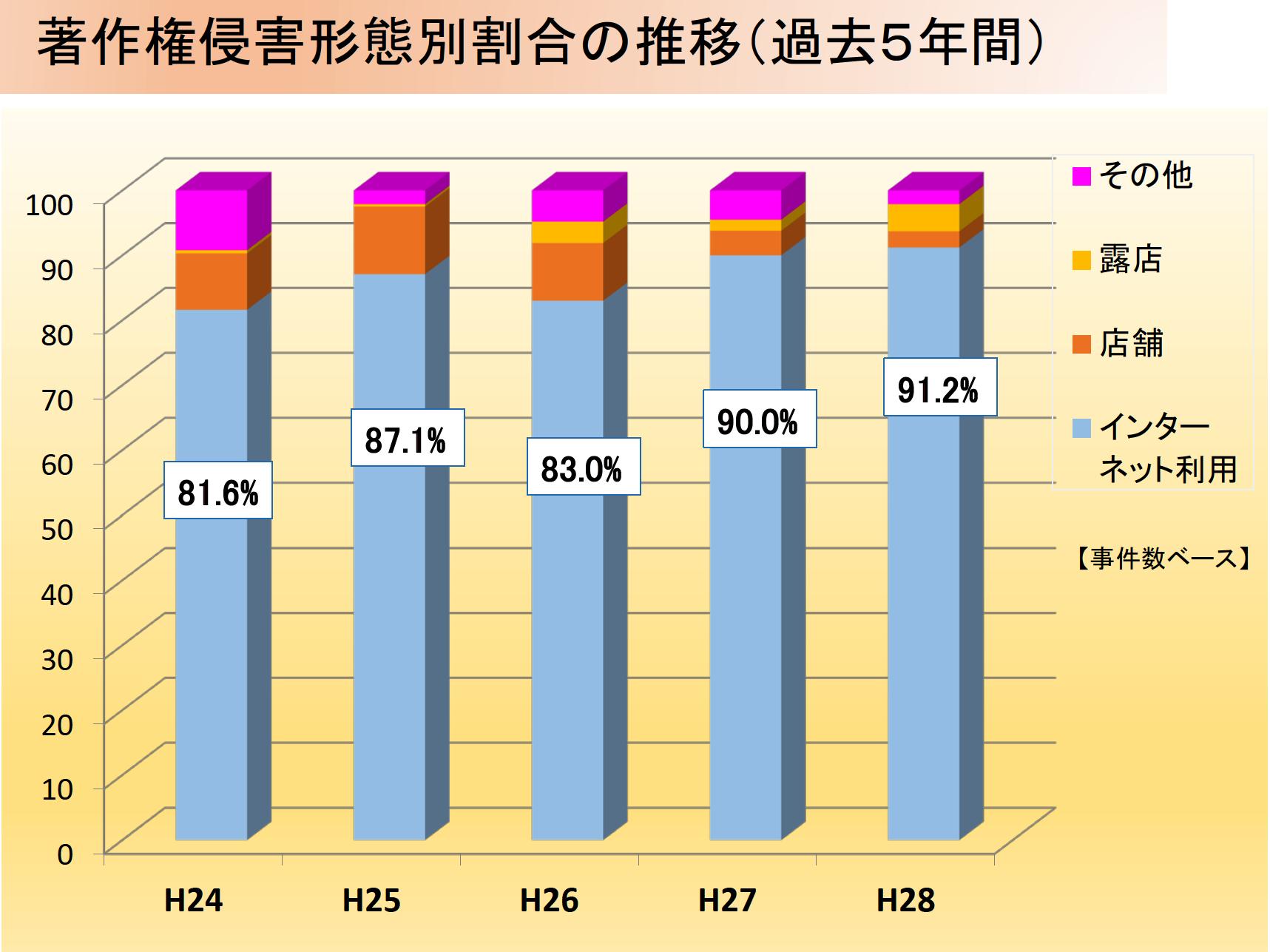 著作権侵害形態別割合の推移(過去5年間)